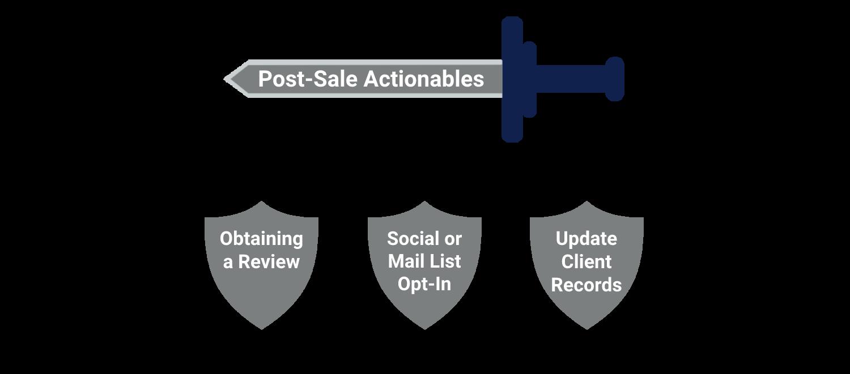 post-sale best practices